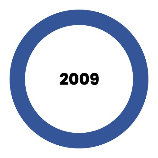 Výsledky roku 2009